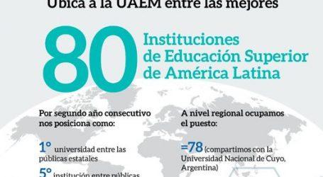 UAEM, mejor universidad pública estatal del país y entre las 80 más destacadas de AL: Times Higher Education