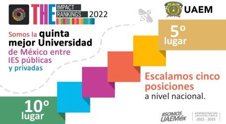 UAEM, quinta mejor universidad de México, de acuerdo con ranking de THE, escaló cinco posiciones